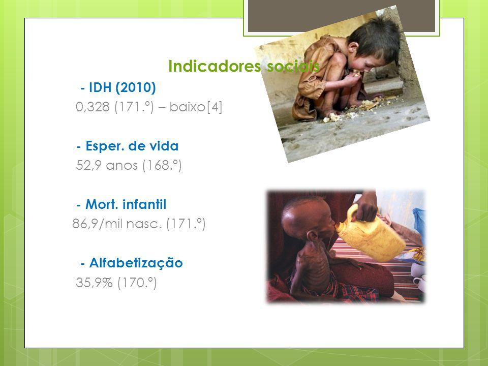 Indicadores sociais - IDH (2010) 0,328 (171.º) – baixo[4]